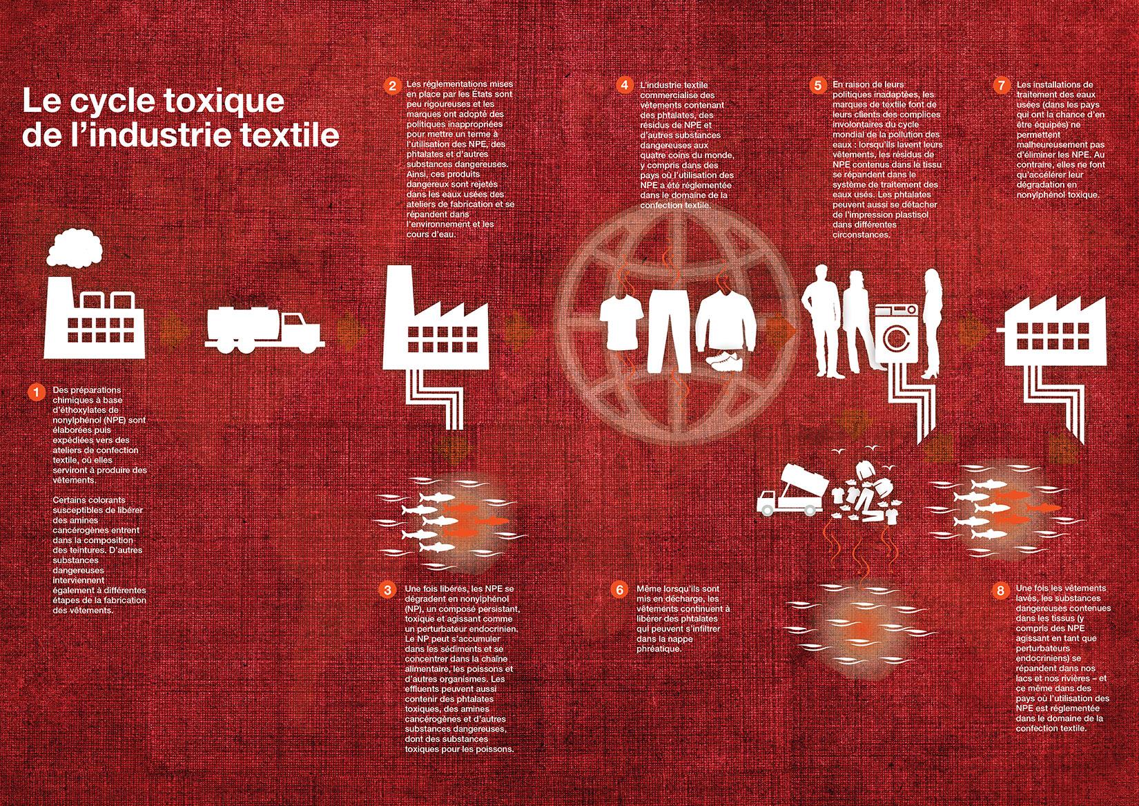 Cycle toxique de l'industrie textile